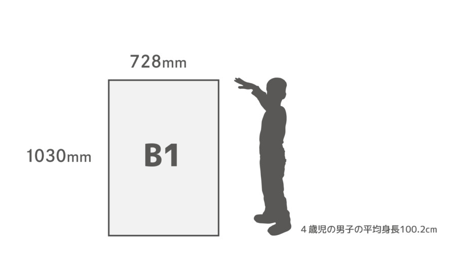 B1用紙サイズ比較