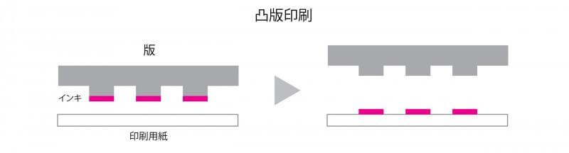 凸版印刷の仕組み