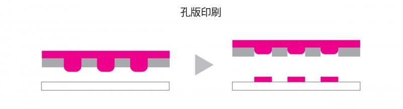 孔版印刷の仕組み
