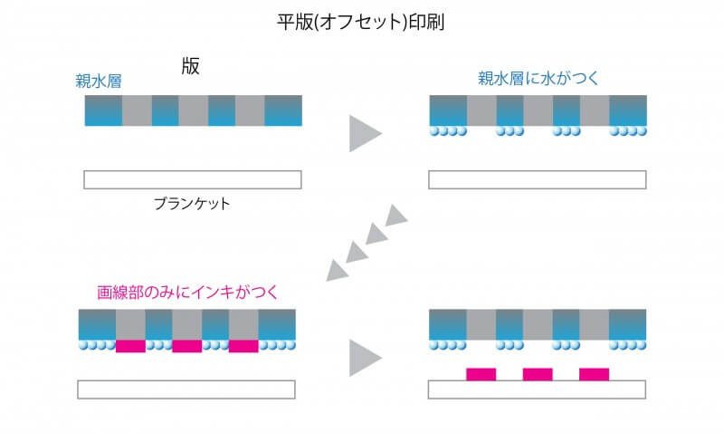 オフセット印刷の仕組み