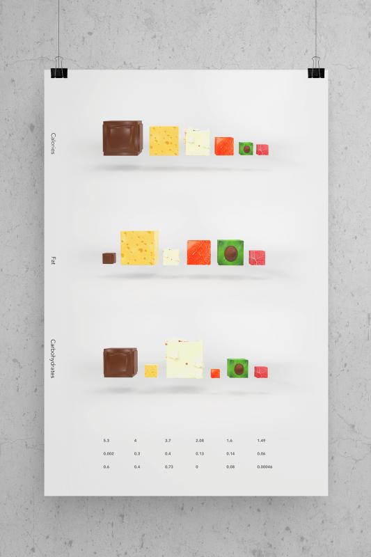 栄養で考える食べ物のインフォグラフィックス