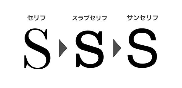 フォントの変化