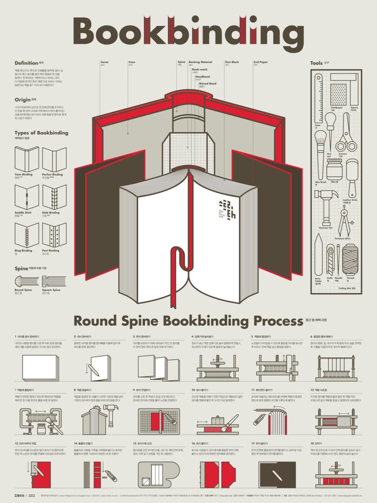 インフォグラフィックのポスターデザイン3