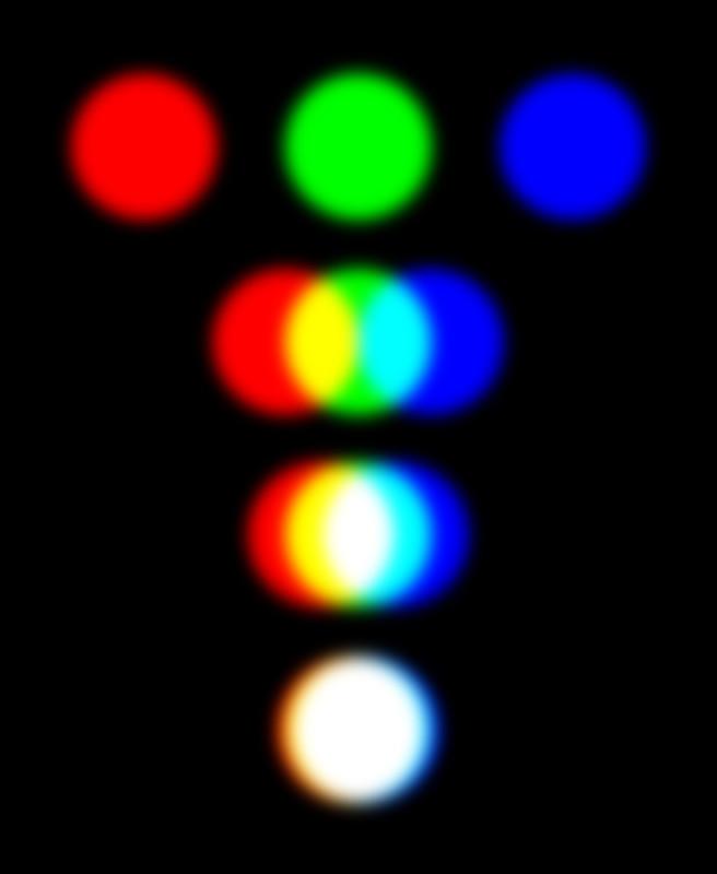 RGBの加法混色