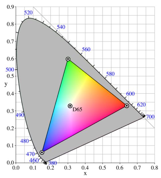 sRGBの図