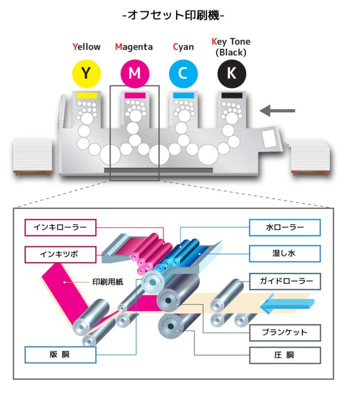 オフセット印刷の原理